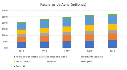 Aena Parking Melilla