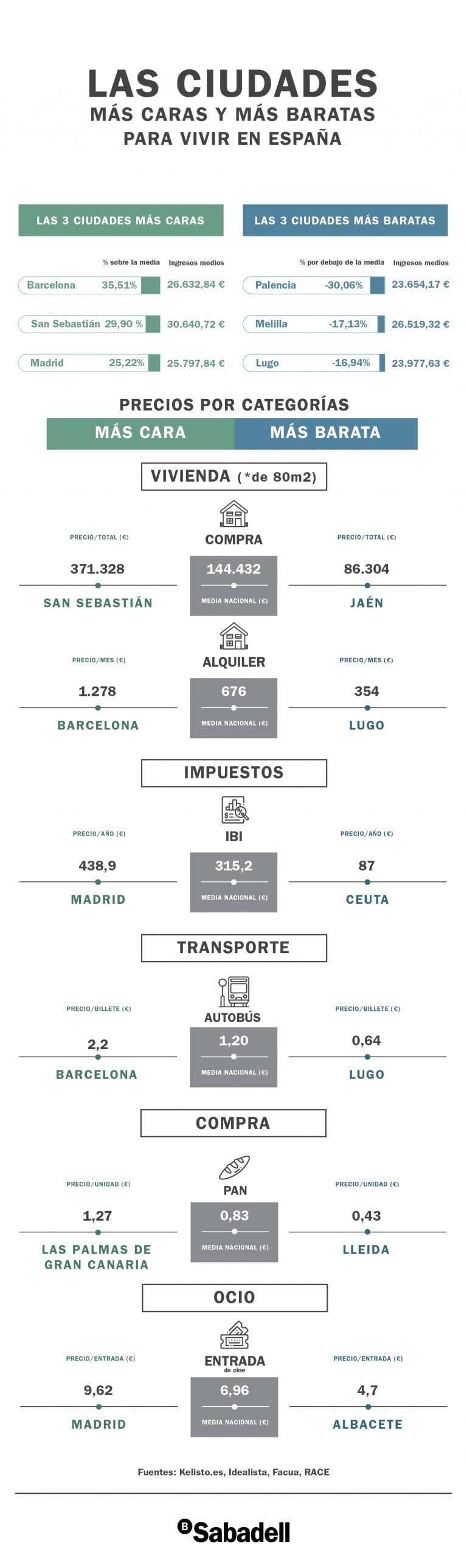 Casas De Alquiler En Melilla Baratas