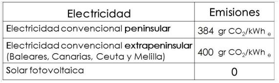 Certificado Energetico Melilla