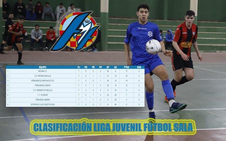Club De Futbol Melilla