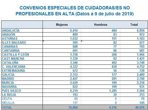 Convenio Construccion Melilla