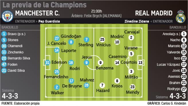 Convocatoria Real Madrid Melilla