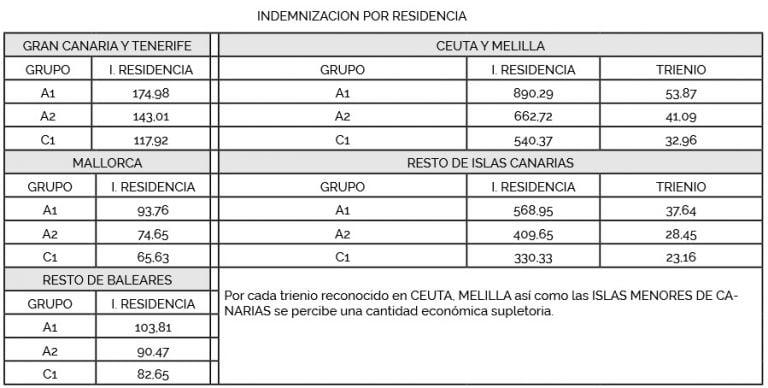 Cuanto Gana Un Policia Local En Melilla