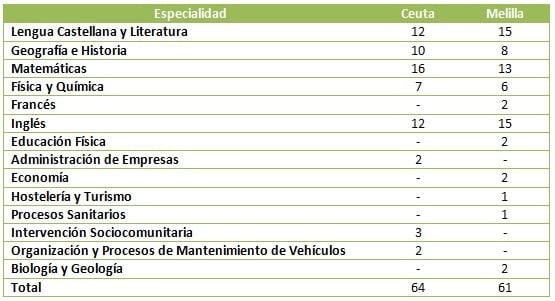 Educacion Ceuta Y Melilla