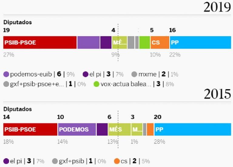 Elecciones Autonomicas Melilla 2019
