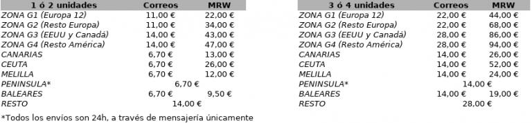 Envios A Ceuta Y Melilla Aduanas Correos
