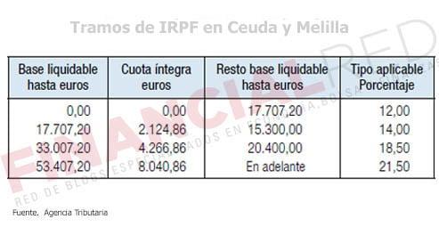 Fiscalidad Melilla