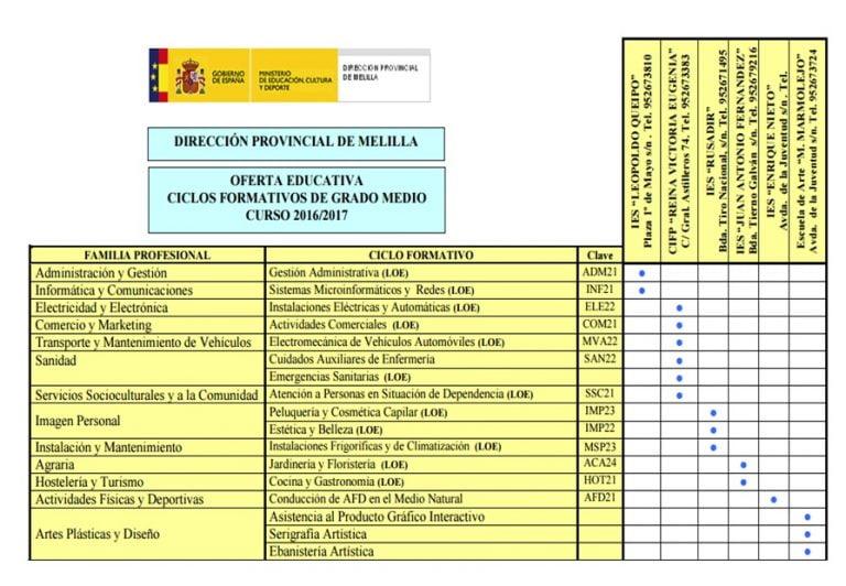 Grado Superior Electricidad Melilla