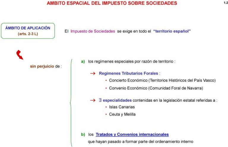 Impuesto De Sociedades Melilla