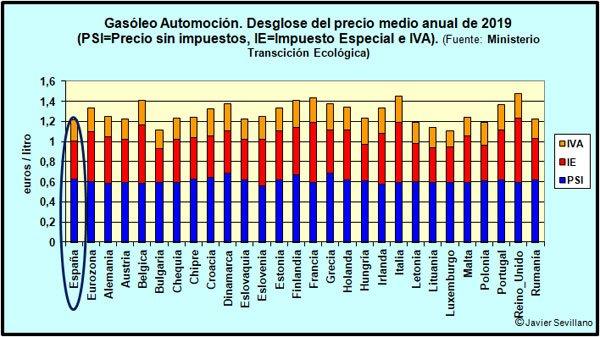 Impuestos Especiales Canarias Ceuta Y Melilla