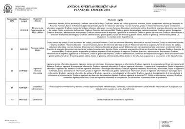 Lista Definitiva Planes De Empleo Melilla 2018