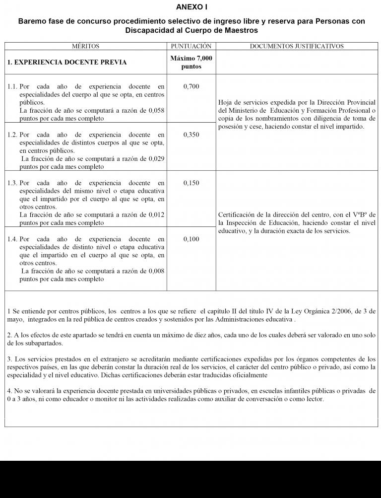 Lista Definitiva Planes De Empleo Melilla 2020
