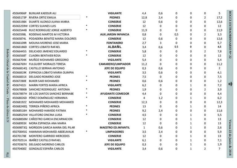 Lista Planes De Empleo Melilla