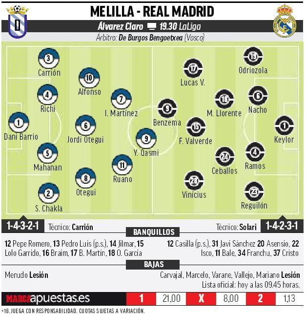Melilla 10 Madrid