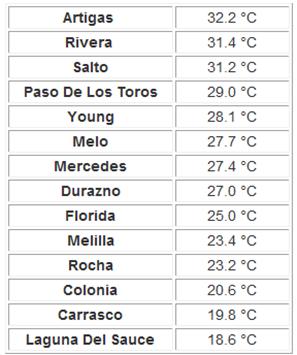 Meteorologia Uruguay Melilla