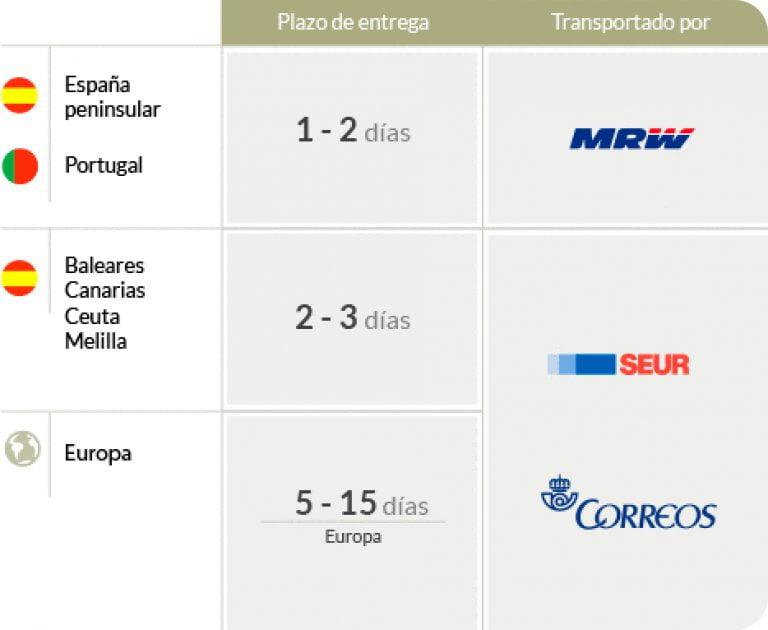 Mrw Melilla