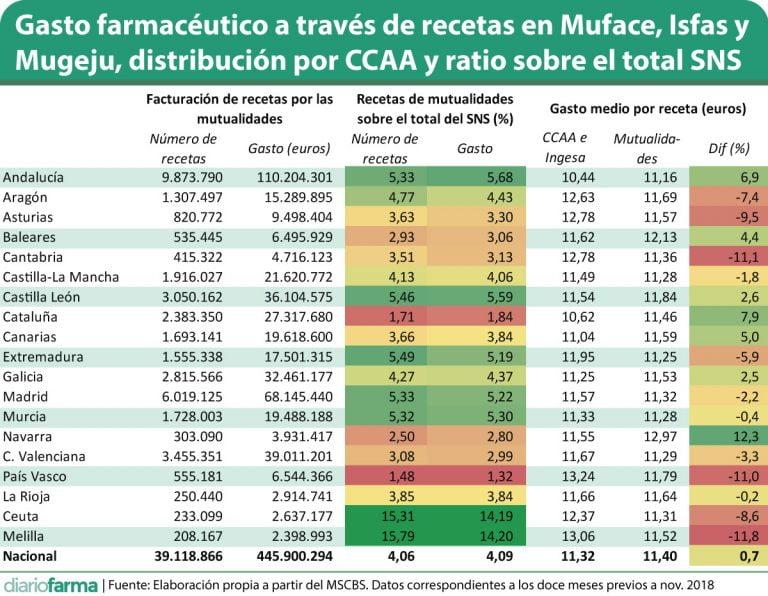 Muface Melilla