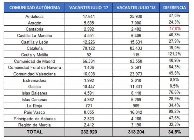 Ofertas De Empleo Melilla 2018