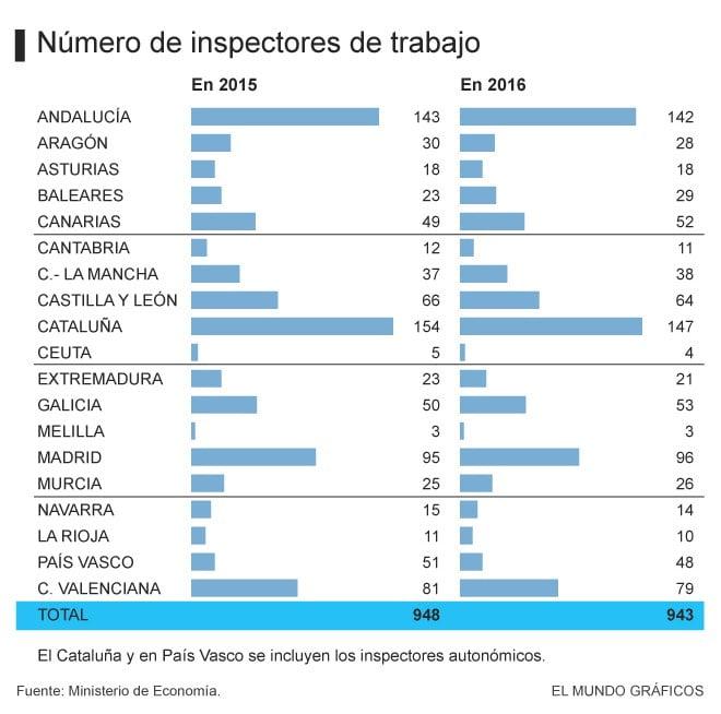 Planes De Empleo 2016 Melilla