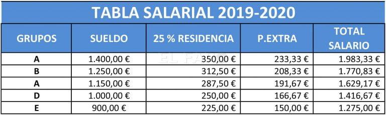 Planes De Empleo Melilla 2019 2020