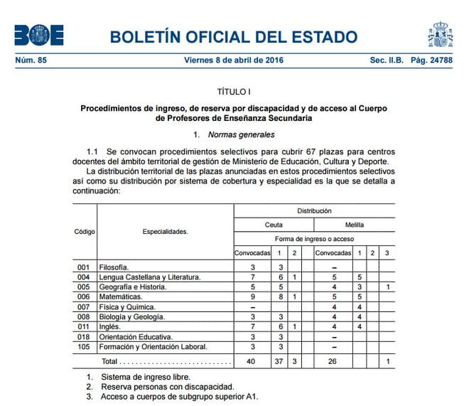 Proximos Planes De Empleo Melilla 2018
