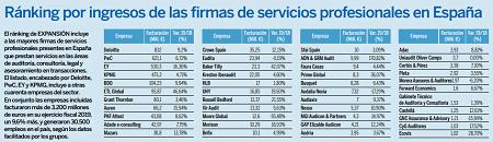 Ranking Empresas Melilla