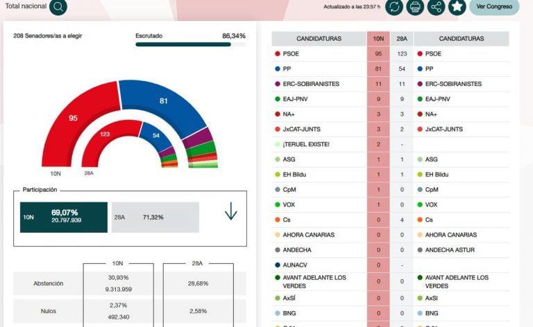 Senadores Melilla
