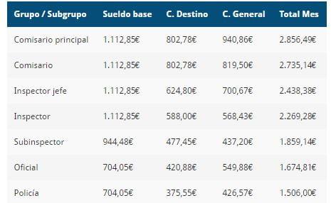 Sueldo Policia Nacional Ceuta Y Melilla