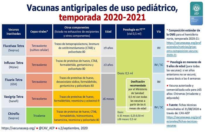 Vacunas Infantiles Melilla